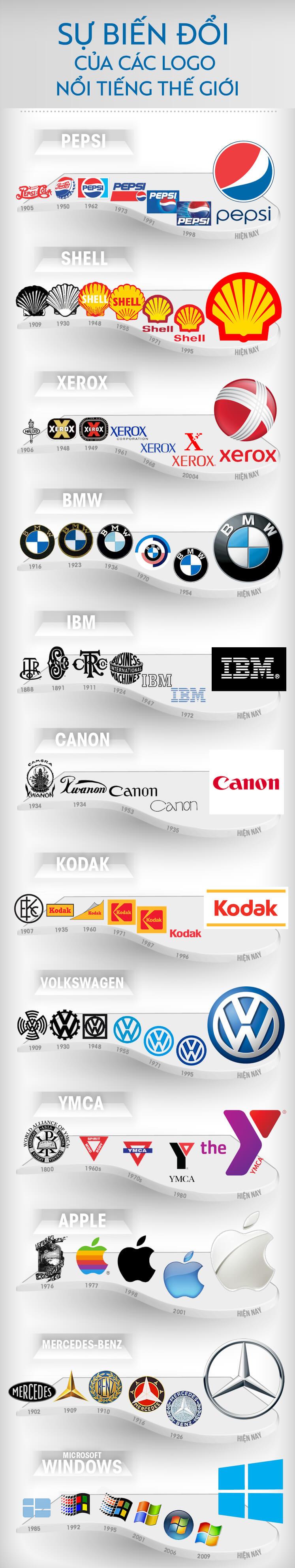 Sự biến đổi logo của một số thương hiệu nổi tiếng và nghệ thuật phi ngôn từ -  thương hiệu - Infographic thuonghieu butnghien